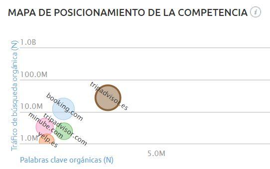 Grafico competencia restaurantes
